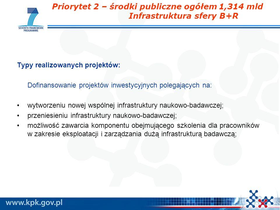 Priorytet 2 – środki publiczne ogółem 1,314 mld Infrastruktura sfery B+R Typy realizowanych projektów: Dofinansowanie projektów inwestycyjnych polegaj