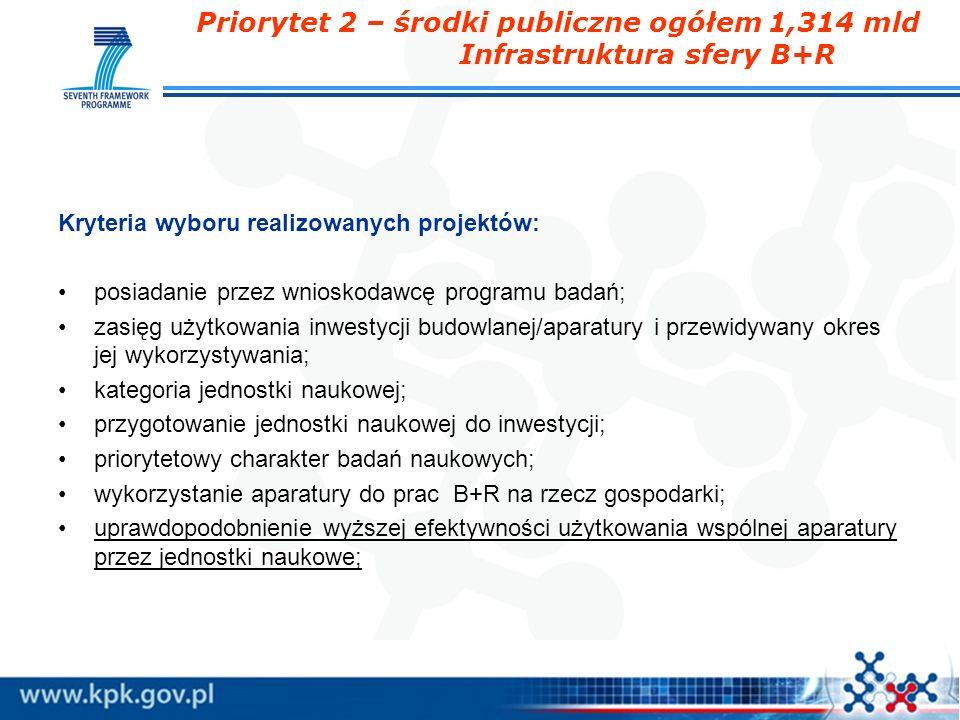Priorytet 2 – środki publiczne ogółem 1,314 mld Infrastruktura sfery B+R Kryteria wyboru realizowanych projektów: posiadanie przez wnioskodawcę progra