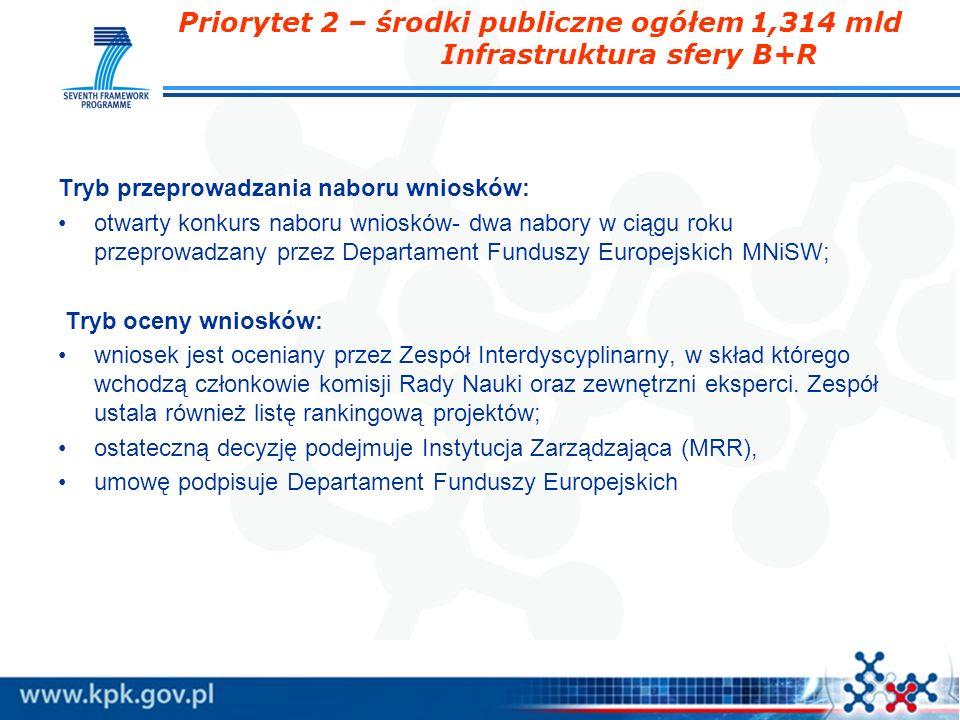 Priorytet 2 – środki publiczne ogółem 1,314 mld Infrastruktura sfery B+R Tryb przeprowadzania naboru wniosków: otwarty konkurs naboru wniosków- dwa na