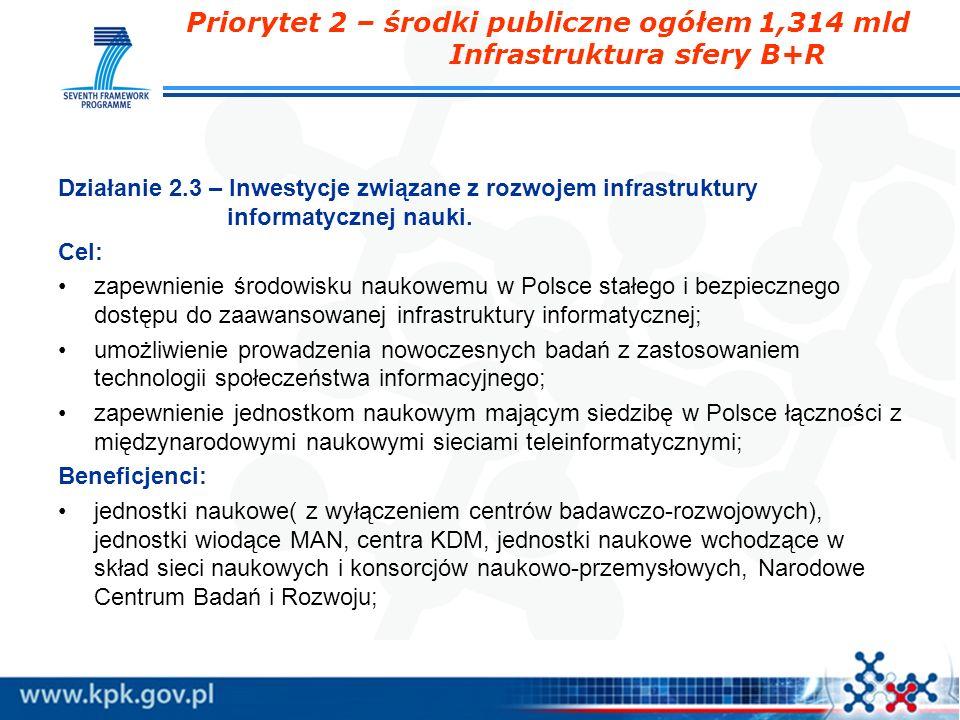 Priorytet 2 – środki publiczne ogółem 1,314 mld Infrastruktura sfery B+R Działanie 2.3 – Inwestycje związane z rozwojem infrastruktury informatycznej