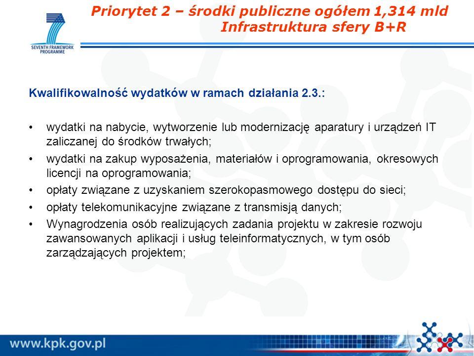 Priorytet 2 – środki publiczne ogółem 1,314 mld Infrastruktura sfery B+R Kwalifikowalność wydatków w ramach działania 2.3.: wydatki na nabycie, wytwor