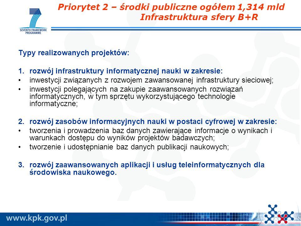 Priorytet 2 – środki publiczne ogółem 1,314 mld Infrastruktura sfery B+R Typy realizowanych projektów: 1.rozwój infrastruktury informatycznej nauki w