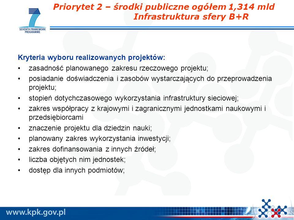 Priorytet 2 – środki publiczne ogółem 1,314 mld Infrastruktura sfery B+R Kryteria wyboru realizowanych projektów: zasadność planowanego zakresu rzeczo