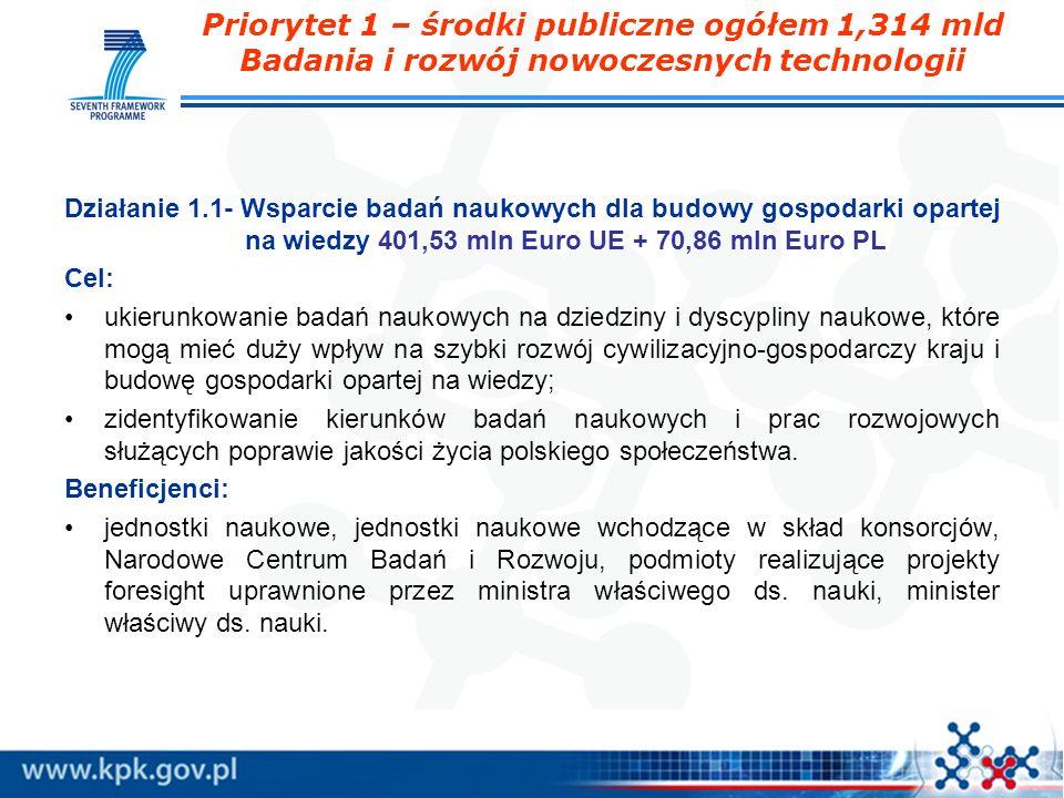 Priorytet 1 – środki publiczne ogółem 1,314 mld Badania i rozwój nowoczesnych technologii Działanie 1.1- Wsparcie badań naukowych dla budowy gospodark