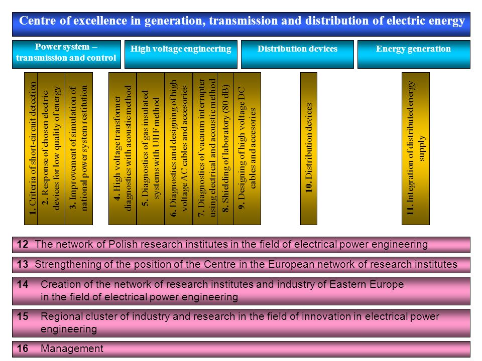 Centre of excellence in generation, transmission and distribution of electric energy Power system – transmission and control High voltage engineeringD