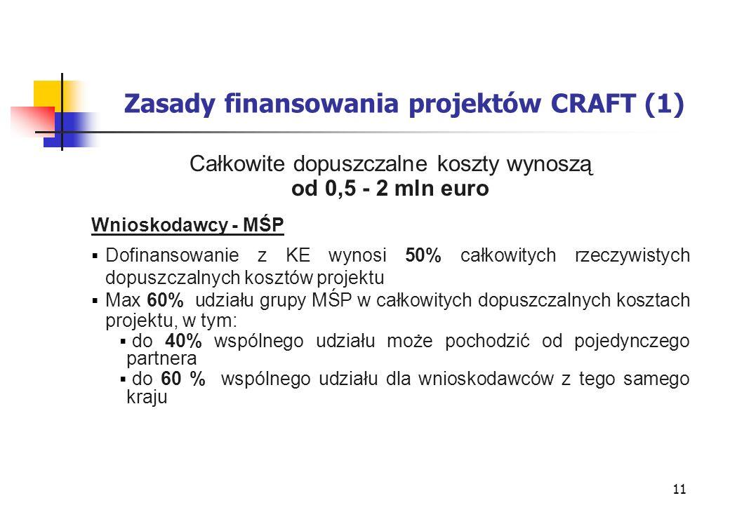 11 Zasady finansowania projektów CRAFT (1) Całkowite dopuszczalne koszty wynoszą od 0,5 - 2 mln euro Wnioskodawcy - MŚP Dofinansowanie z KE wynosi 50% całkowitych rzeczywistych dopuszczalnych kosztów projektu Max 60% udziału grupy MŚP w całkowitych dopuszczalnych kosztach projektu, w tym: do 40% wspólnego udziału może pochodzić od pojedynczego partnera do 60 % wspólnego udziału dla wnioskodawców z tego samego kraju