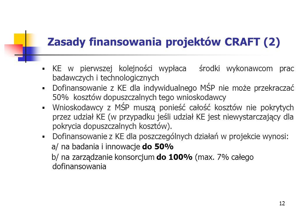 12 Zasady finansowania projektów CRAFT (2) KE w pierwszej kolejności wypłaca środki wykonawcom prac badawczych i technologicznych Dofinansowanie z KE dla indywidualnego MŚP nie może przekraczać 50% kosztów dopuszczalnych tego wnioskodawcy Wnioskodawcy z MŚP muszą ponieść całość kosztów nie pokrytych przez udział KE (w przypadku jeśli udział KE jest niewystarczający dla pokrycia dopuszczalnych kosztów).