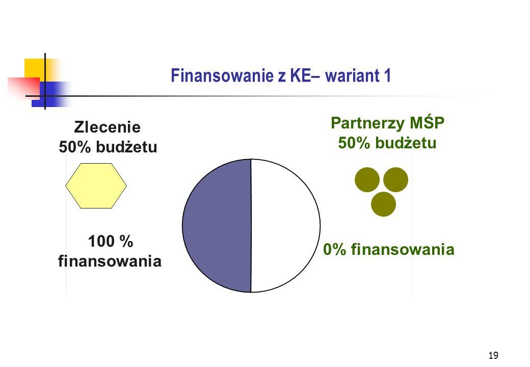 19 Finansowanie z KE– wariant 1 Zlecenie 50% budżetu Partnerzy MŚP 50% budżetu 100 % finansowania 0% finansowania