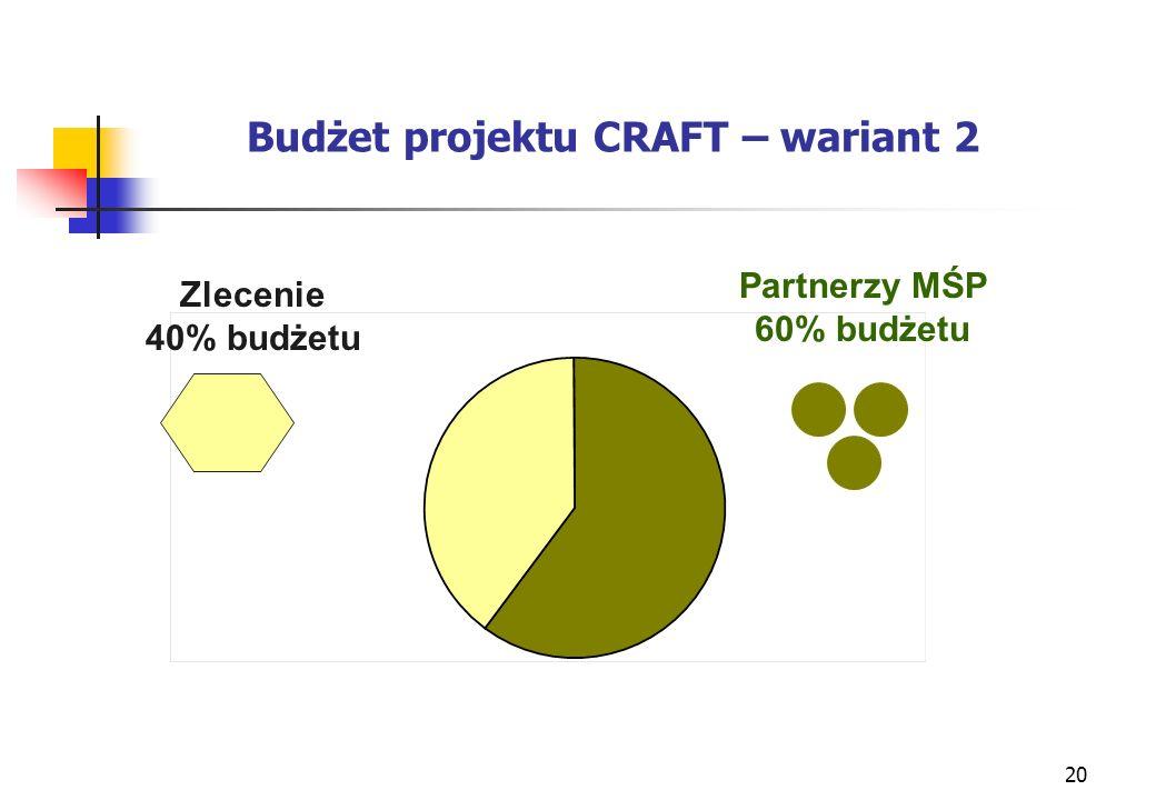 20 Budżet projektu CRAFT – wariant 2 Zlecenie 40% budżetu Partnerzy MŚP 60% budżetu