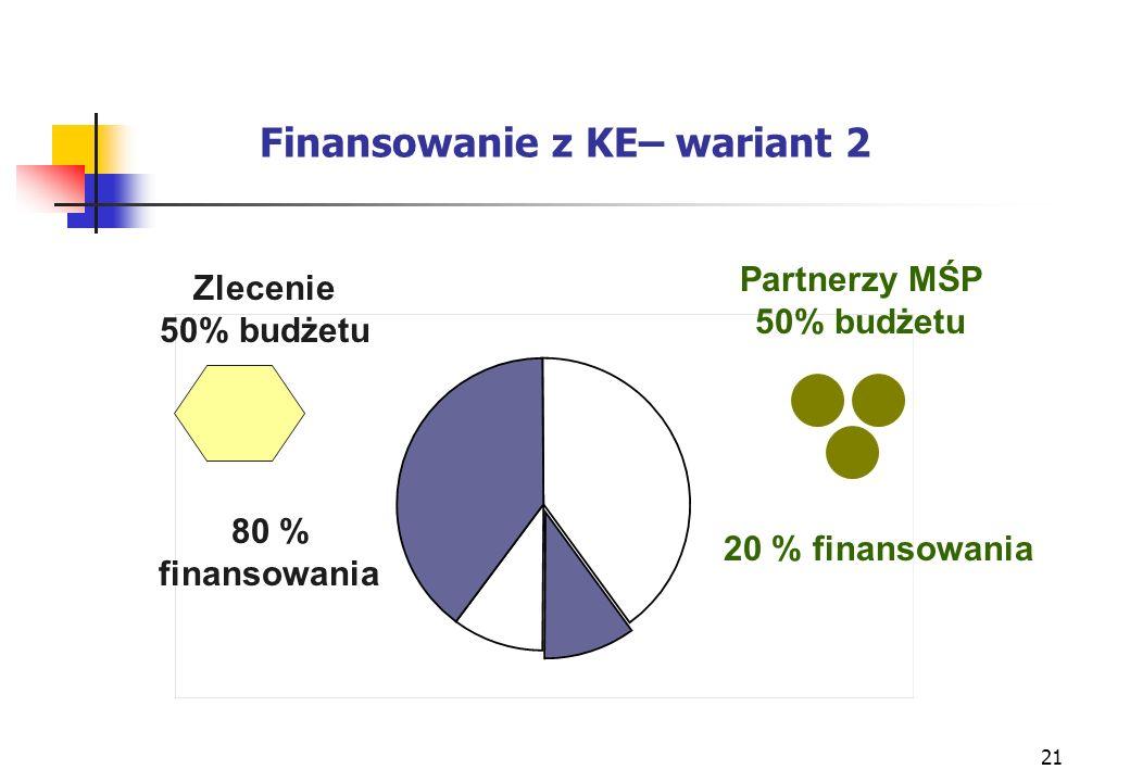 21 Finansowanie z KE– wariant 2 Zlecenie 50% budżetu Partnerzy MŚP 50% budżetu 80 % finansowania 20 % finansowania
