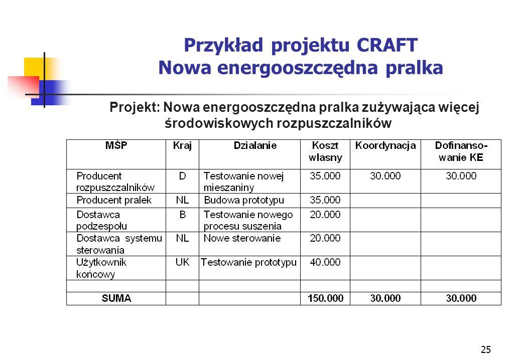 25 Przykład projektu CRAFT Nowa energooszczędna pralka Projekt: Nowa energooszczędna pralka zużywająca więcej środowiskowych rozpuszczalników