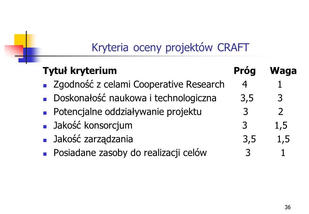 36 Kryteria oceny projektów CRAFT Tytuł kryterium Próg Waga Zgodność z celami Cooperative Research 4 1 Doskonałość naukowa i technologiczna 3,5 3 Potencjalne oddziaływanie projektu 3 2 Jakość konsorcjum 3 1,5 Jakość zarządzania 3,5 1,5 Posiadane zasoby do realizacji celów 3 1