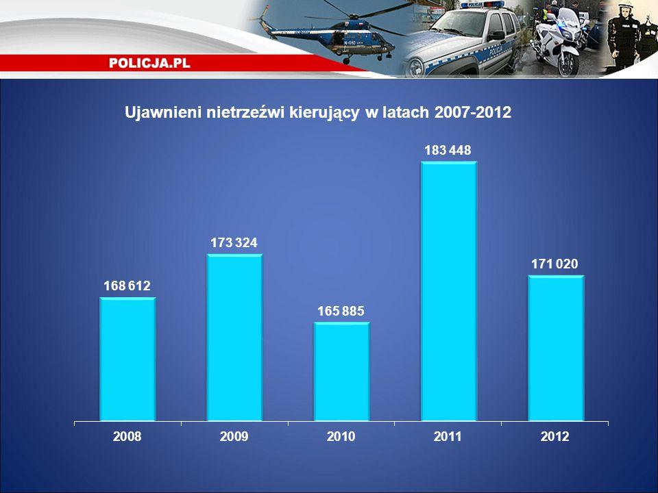Ujawnieni nietrzeźwi kierujący w latach 2007-2012
