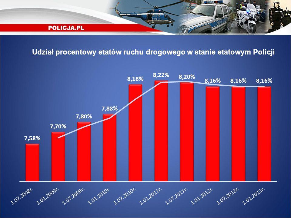 Udział procentowy etatów ruchu drogowego w stanie etatowym Policji