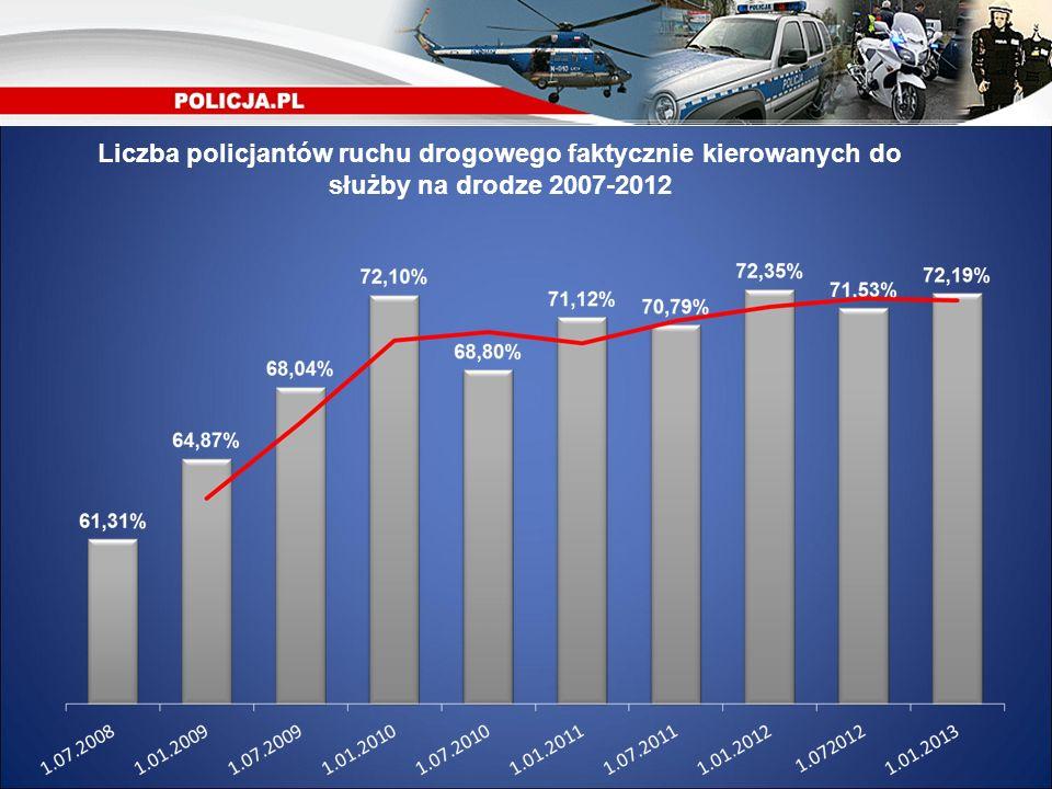Liczba policjantów ruchu drogowego faktycznie kierowanych do służby na drodze 2007-2012