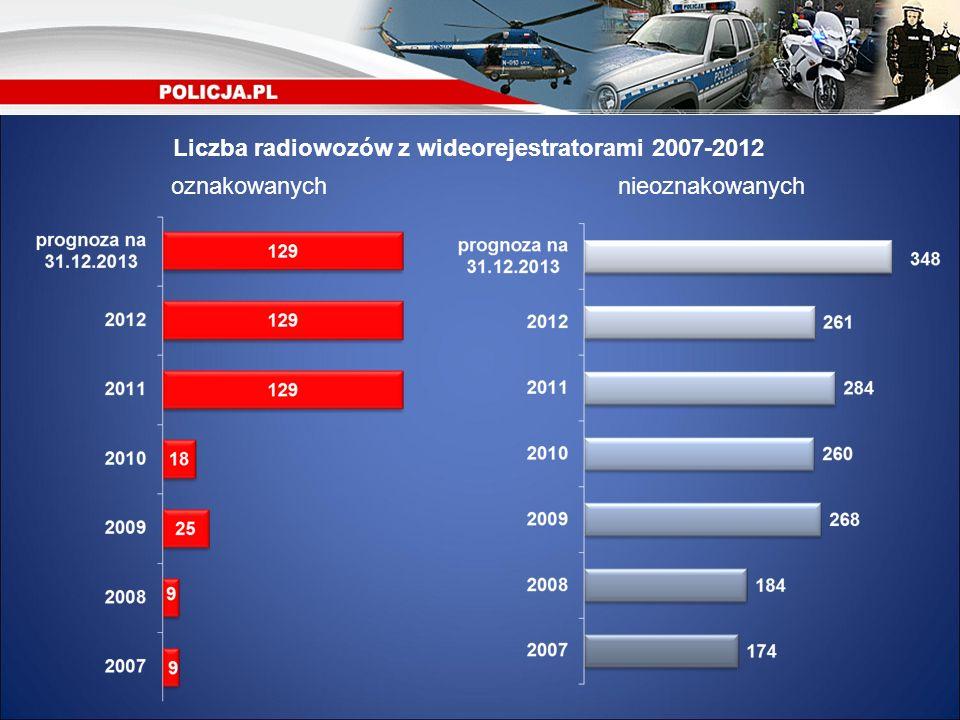 Liczba radiowozów z wideorejestratorami 2007-2012 nieoznakowanychoznakowanych