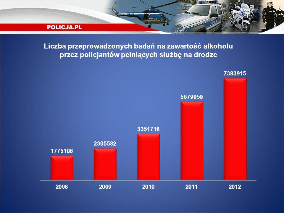 Liczba przeprowadzonych badań na zawartość alkoholu przez policjantów pełniących służbę na drodze