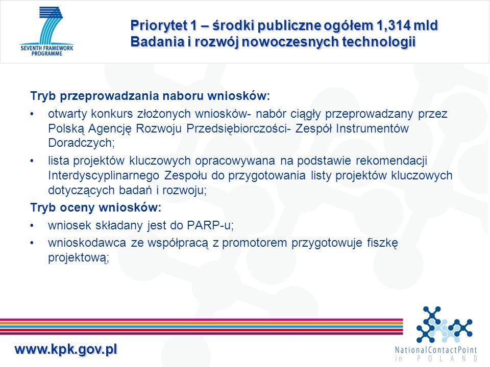 www.kpk.gov.pl Priorytet 1 – środki publiczne ogółem 1,314 mld Badania i rozwój nowoczesnych technologii Tryb przeprowadzania naboru wniosków: otwarty
