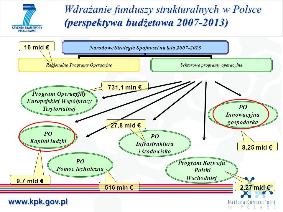 www.kpk.gov.pl P.4: Inwestycje w innowacyjne przedsiębiorstwa Działanie 4.1 Wsparcie wdrożeń wyników prac B+R Typy projektów: 1.