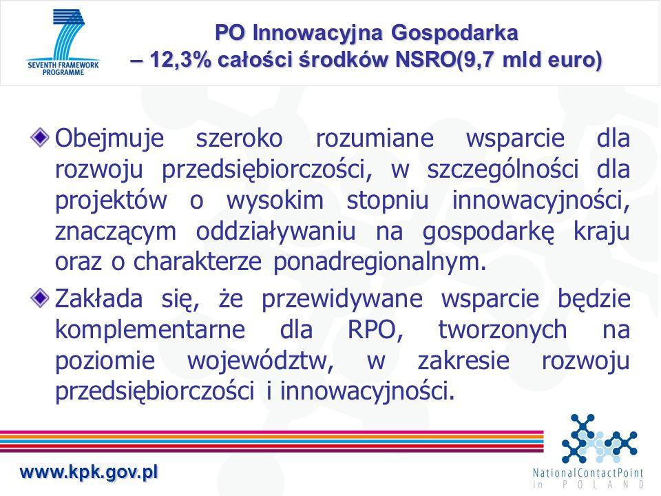 www.kpk.gov.pl PO Innowacyjna Gospodarka – 12,3% całości środków NSRO(9,7 mld euro) Obejmuje szeroko rozumiane wsparcie dla rozwoju przedsiębiorczości