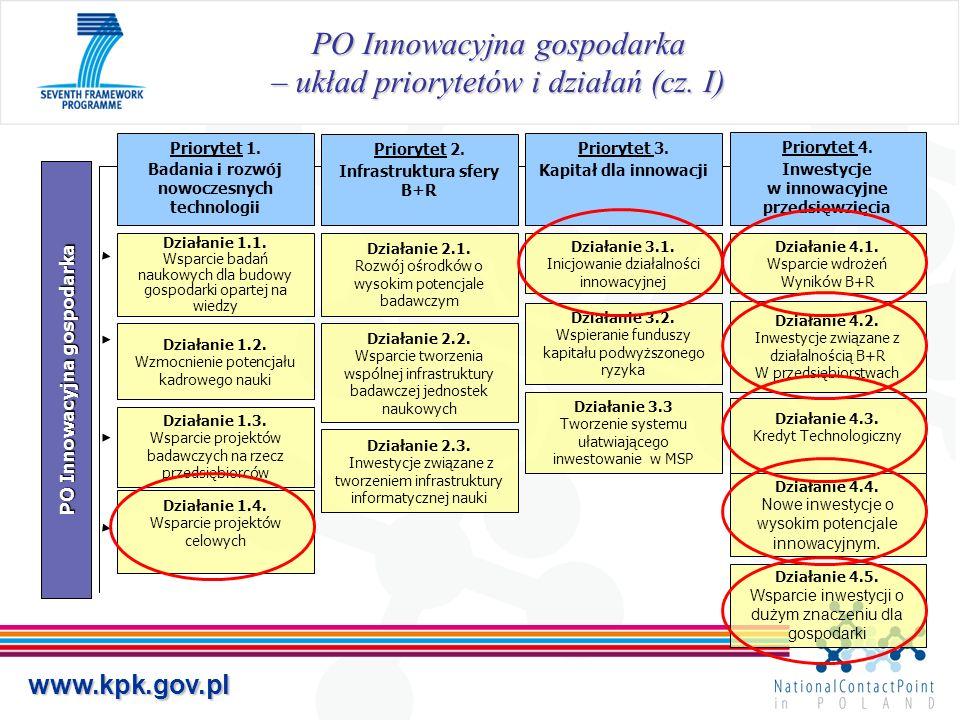 www.kpk.gov.pl PO Innowacyjna gospodarka – układ priorytetów i działań (cz. I) PO Innowacyjna gospodarka Priorytet 1. Badania i rozwój nowoczesnych te
