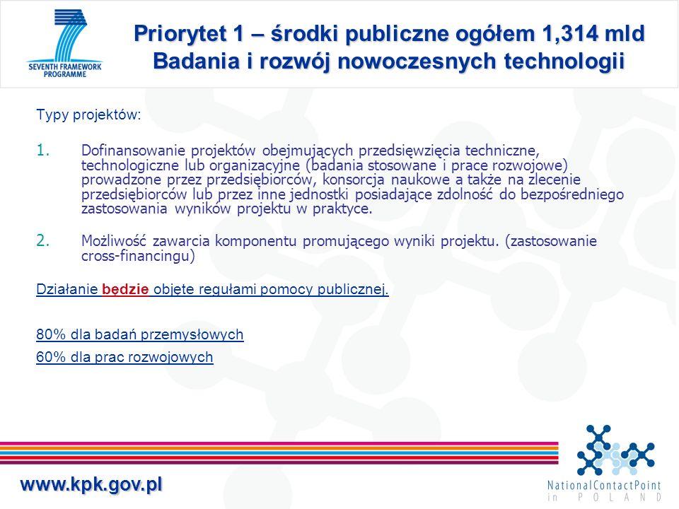 www.kpk.gov.pl Priorytet 1 – środki publiczne ogółem 1,314 mld Badania i rozwój nowoczesnych technologii Typy projektów: 1. Dofinansowanie projektów o