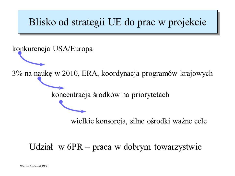 Wiesław Studencki, KPK Blisko od strategii UE do prac w projekcie konkurencja USA/Europa 3% na naukę w 2010, ERA, koordynacja programów krajowych koncentracja środków na priorytetach wielkie konsorcja, silne ośrodki ważne cele Udział w 6PR = praca w dobrym towarzystwie
