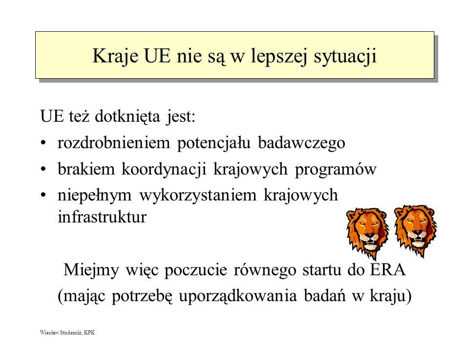 Wiesław Studencki, KPK Kraje UE nie są w lepszej sytuacji UE też dotknięta jest: rozdrobnieniem potencjału badawczego brakiem koordynacji krajowych programów niepełnym wykorzystaniem krajowych infrastruktur Miejmy więc poczucie równego startu do ERA (mając potrzebę uporządkowania badań w kraju)