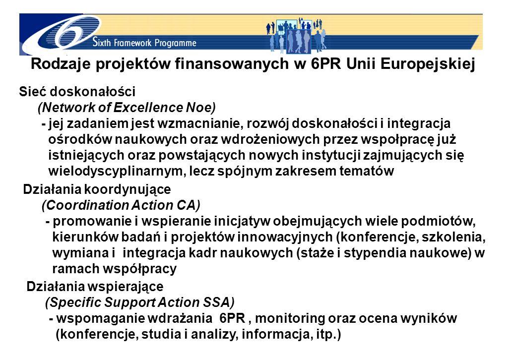 Rodzaje projektów finansowanych w 6PR Unii Europejskiej Sieć doskonałości (Network of Excellence Noe) - jej zadaniem jest wzmacnianie, rozwój doskonałości i integracja ośrodków naukowych oraz wdrożeniowych przez wspołpracę już istniejących oraz powstających nowych instytucji zajmujących się wielodyscyplinarnym, lecz spójnym zakresem tematów Działania koordynujące (Coordination Action CA) - promowanie i wspieranie inicjatyw obejmujących wiele podmiotów, kierunków badań i projektów innowacyjnych (konferencje, szkolenia, wymiana i integracja kadr naukowych (staże i stypendia naukowe) w ramach współpracy Działania wspierające (Specific Support Action SSA) - wspomaganie wdrażania 6PR, monitoring oraz ocena wyników (konferencje, studia i analizy, informacja, itp.)