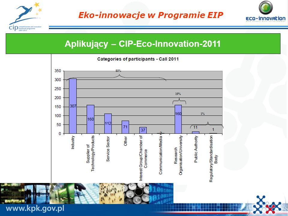 Eko-innowacje w Programie EIP Aplikujący – CIP-Eco-Innovation-2011