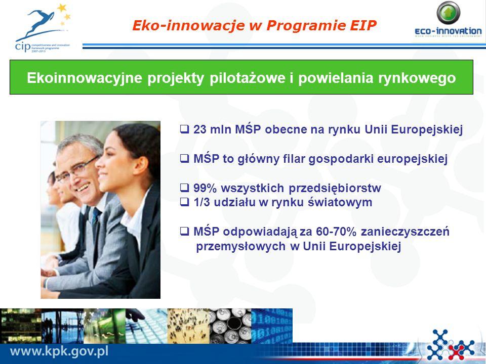 Eko-innowacje w Programie EIP Główne założenia programu CIP-Ekoinnowacje Podział ryzyka dla ekoinowacyjnych rozwiązań (50%) Ukierunkowanie na rynek Zamknięcie luki między B+R a komercjalizacją Bezpośrednie dofinansowanie (bez pośredników) Rodzaj publicznych aniołów biznesu Przyjazne dla środowiska, korzystne dla biznesu
