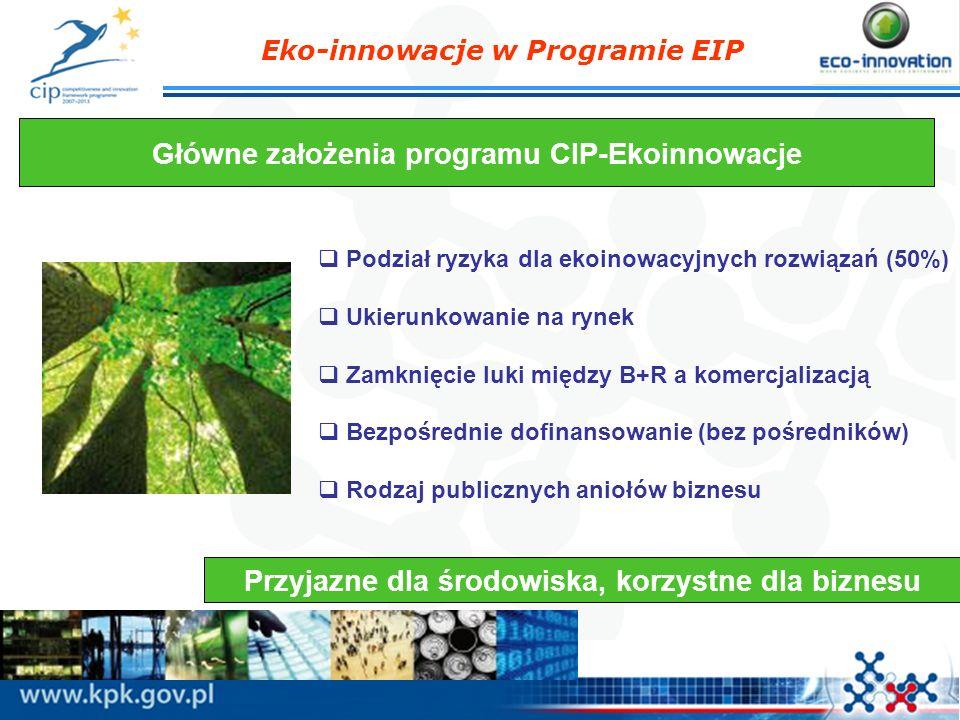 Eko-innowacje w Programie EIP Główne założenia programu CIP-Ekoinnowacje Analiza cyklu życia rozwiązania (Life Cycle Thinking) Elastyczność – brak wymogu konsorcjum, konieczna europejska wartość dodana Efekt dźwigni i potencjał do powielania Średnia wartość projektu: 1,4 mln euro koszt całkowity Przyjazne dla środowiska, korzystne dla biznesu