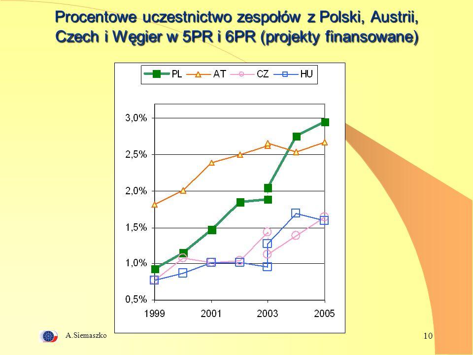 A.Siemaszko 10 Procentowe uczestnictwo zespołów z Polski, Austrii, Czech i Węgier w 5PR i 6PR (projekty finansowane)