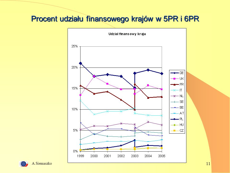 A.Siemaszko 11 Procent udziału finansowego krajów w 5PR i 6PR