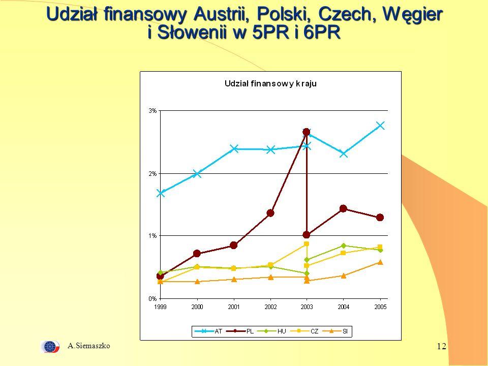 A.Siemaszko 12 Udział finansowy Austrii, Polski, Czech, Węgier i Słowenii w 5PR i 6PR