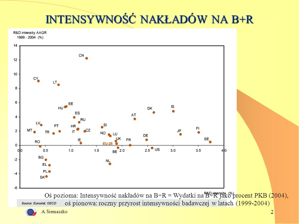 A.Siemaszko 2 INTENSYWNOŚĆ NAKŁADÓW NA B+R Oś pozioma: Intensywność nakładów na B+R = Wydatki na B+R jako procent PKB (2004), oś pionowa: roczny przyrost intensywności badawczej w latach (1999-2004)