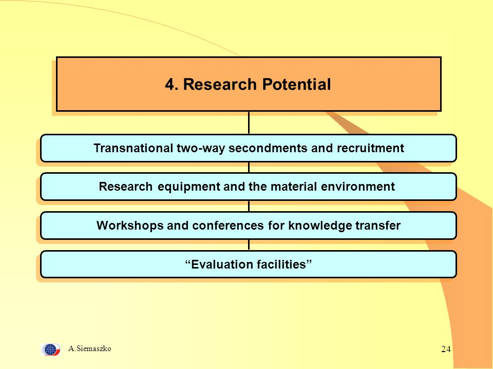 A.Siemaszko 24 4. Research Potential Transnational two-way secondments and recruitment Research equipment and the material environment Workshops and c