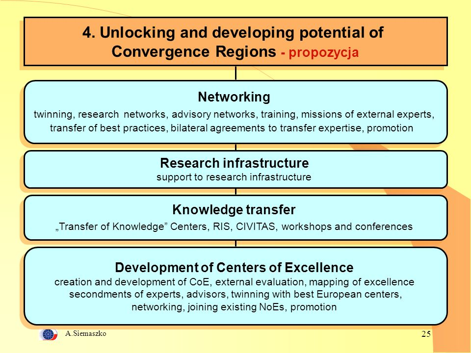 A.Siemaszko 25 4. Unlocking and developing potential of Convergence Regions - propozycja 4.