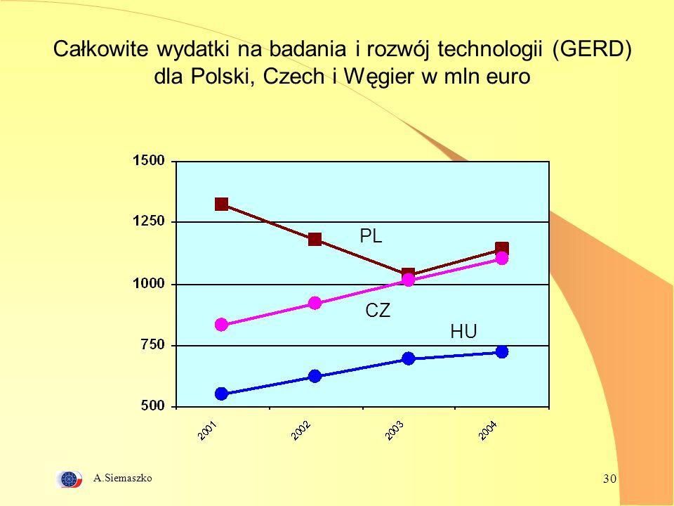 A.Siemaszko 30 Całkowite wydatki na badania i rozwój technologii (GERD) dla Polski, Czech i Węgier w mln euro PL CZ HU