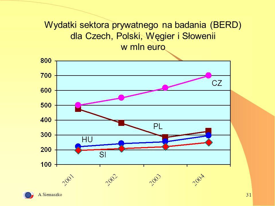 A.Siemaszko 31 Wydatki sektora prywatnego na badania (BERD) dla Czech, Polski, Węgier i Słowenii w mln euro CZ PL HU SI