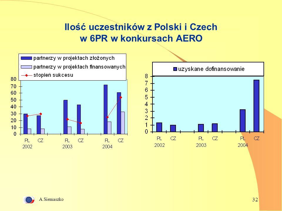 A.Siemaszko 32 Ilość uczestników z Polski i Czech w 6PR w konkursach AERO