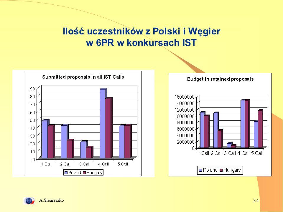 A.Siemaszko 34 Ilość uczestników z Polski i Węgier w 6PR w konkursach IST