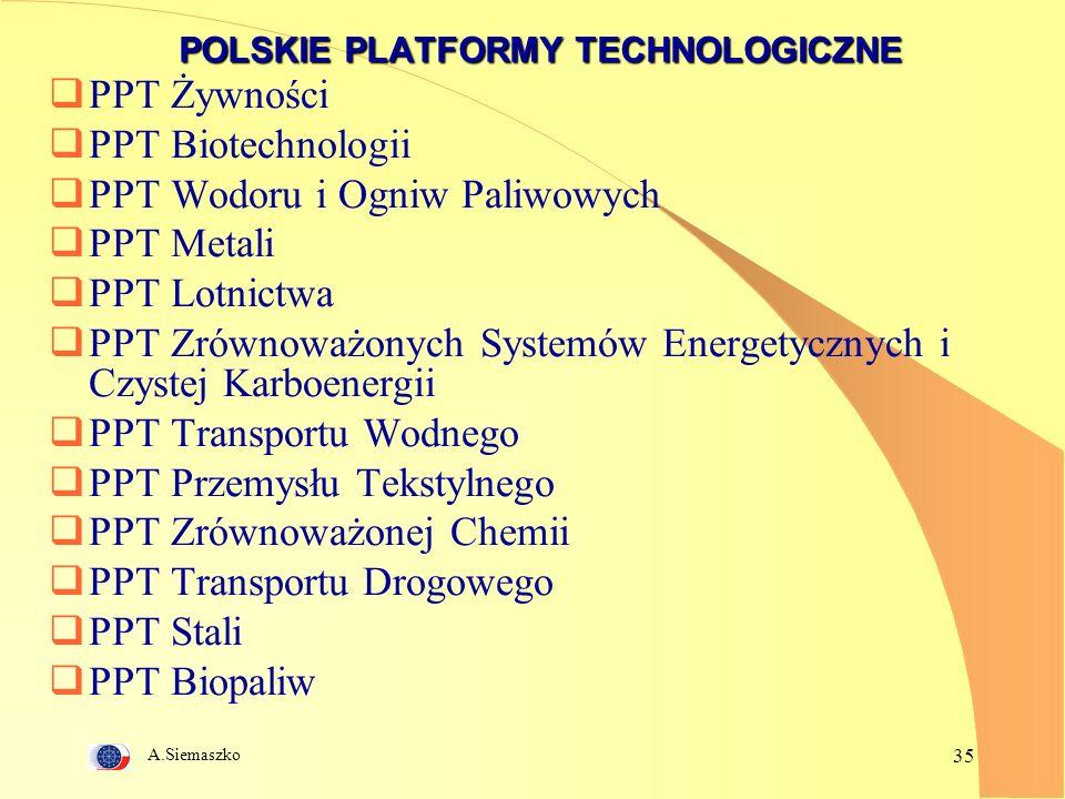 A.Siemaszko 35 POLSKIE PLATFORMY TECHNOLOGICZNE PPT Żywności PPT Biotechnologii PPT Wodoru i Ogniw Paliwowych PPT Metali PPT Lotnictwa PPT Zrównoważonych Systemów Energetycznych i Czystej Karboenergii PPT Transportu Wodnego PPT Przemysłu Tekstylnego PPT Zrównoważonej Chemii PPT Transportu Drogowego PPT Stali PPT Biopaliw