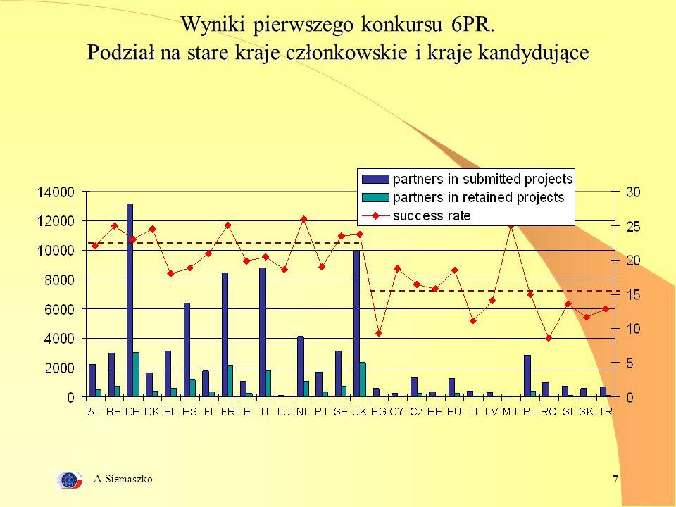 A.Siemaszko 7 Wyniki pierwszego konkursu 6PR.