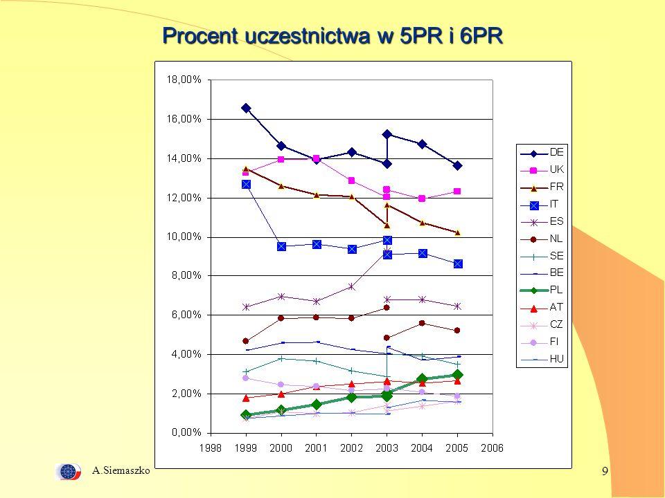 A.Siemaszko 9 Procent uczestnictwa w 5PR i 6PR