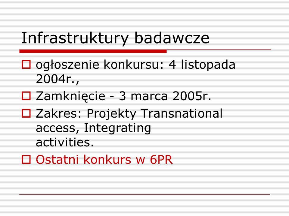 Infrastruktury badawcze ogłoszenie konkursu: 4 listopada 2004r., Zamknięcie - 3 marca 2005r.