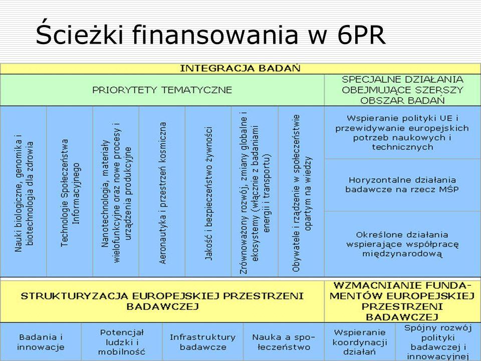 Ścieżki finansowania w 6PR