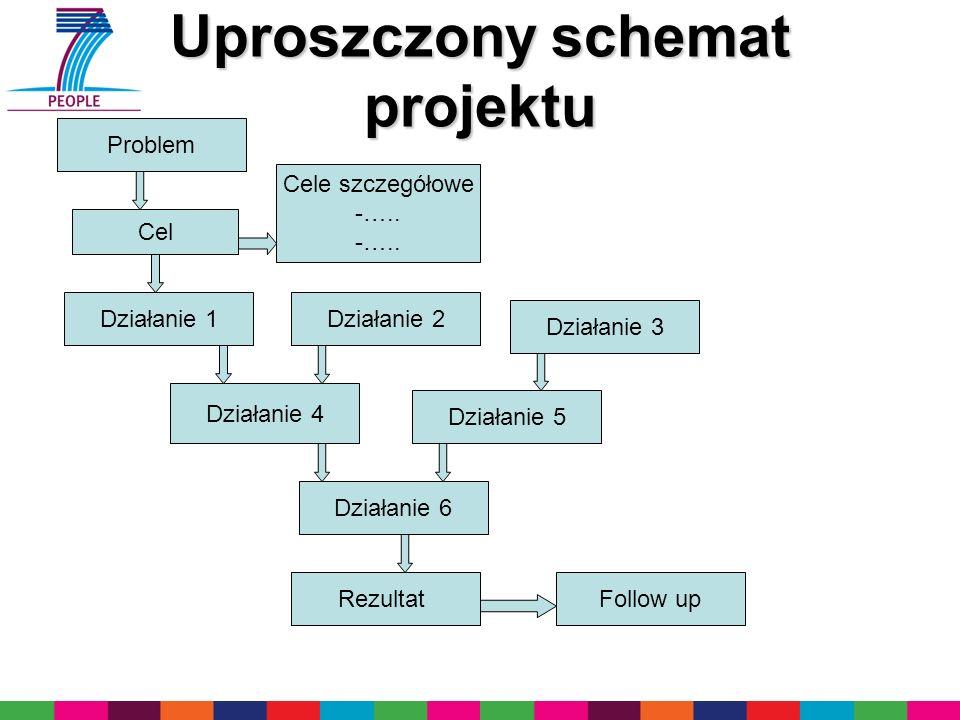 Uproszczony schemat projektu Problem Cel Cele szczegółowe -….. Działanie 6 Działanie 5 Działanie 4 Działanie 3 Działanie 2Działanie 1 RezultatFollow u