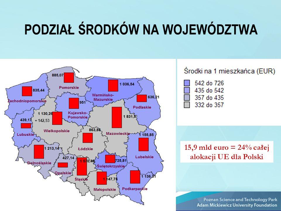 15,9 mld euro = 24% całej alokacji UE dla Polski PODZIAŁ ŚRODKÓW NA WOJEWÓDZTWA + 142,53