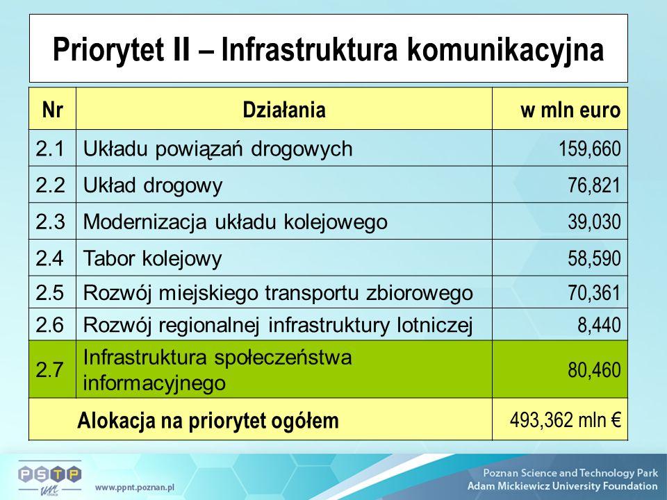 Priorytet II – Infrastruktura komunikacyjna NrDziałaniaw mln euro 2.1Układu powiązań drogowych 159,660 2.2Układ drogowy 76,821 2.3Modernizacja układu kolejowego 39,030 2.42.4 Tabor kolejowy 58,590 2.52.5 Rozwój miejskiego transportu zbiorowego 70,361 2.62.6 Rozwój regionalnej infrastruktury lotniczej 8,440 2.72.7 Infrastruktura społeczeństwa informacyjnego 80,460 Alokacja na priorytet ogółem 493,362 mln